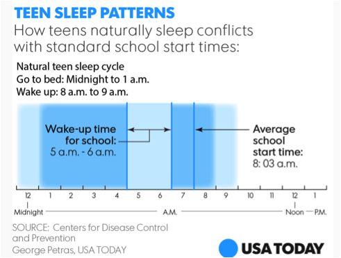school start time committee minnesota sleep society