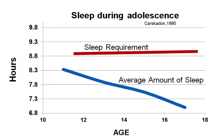 Teenagers increasingly not getting enough sleep